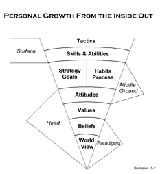 Personal Growth from the Inside Out